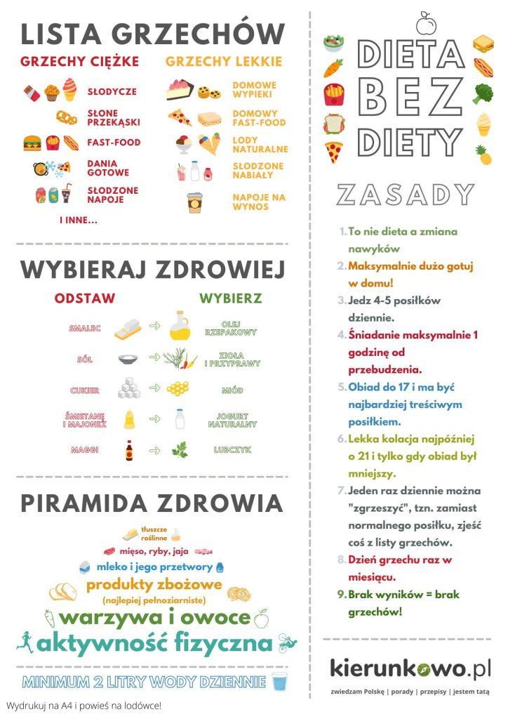dieta bez diety zdrowe odżywianie zdrowe żywienie plakat