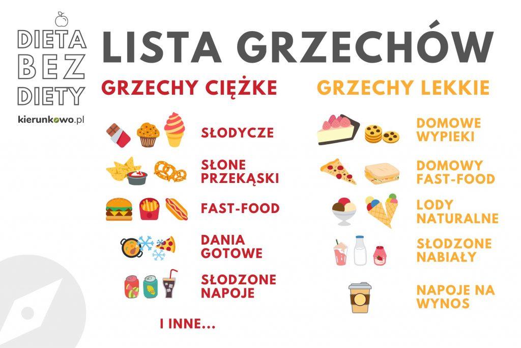 dieta bez diety lista grzechów lista niezdrowego jedzenia
